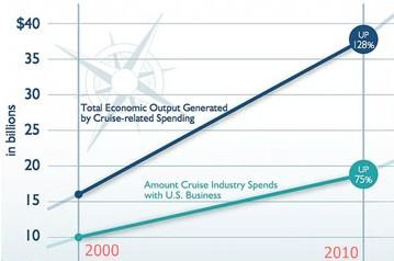 USA cruise industry growth infographic
