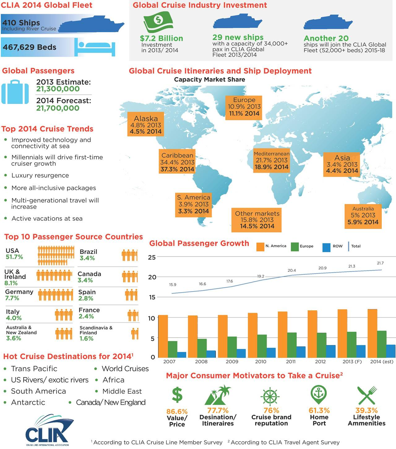 Cruise Line Travel Penetration Statistics