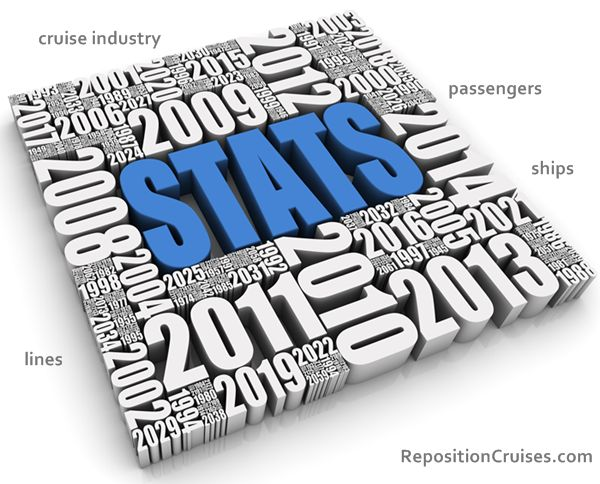cruise industry statistics at Reposition Cruises COM